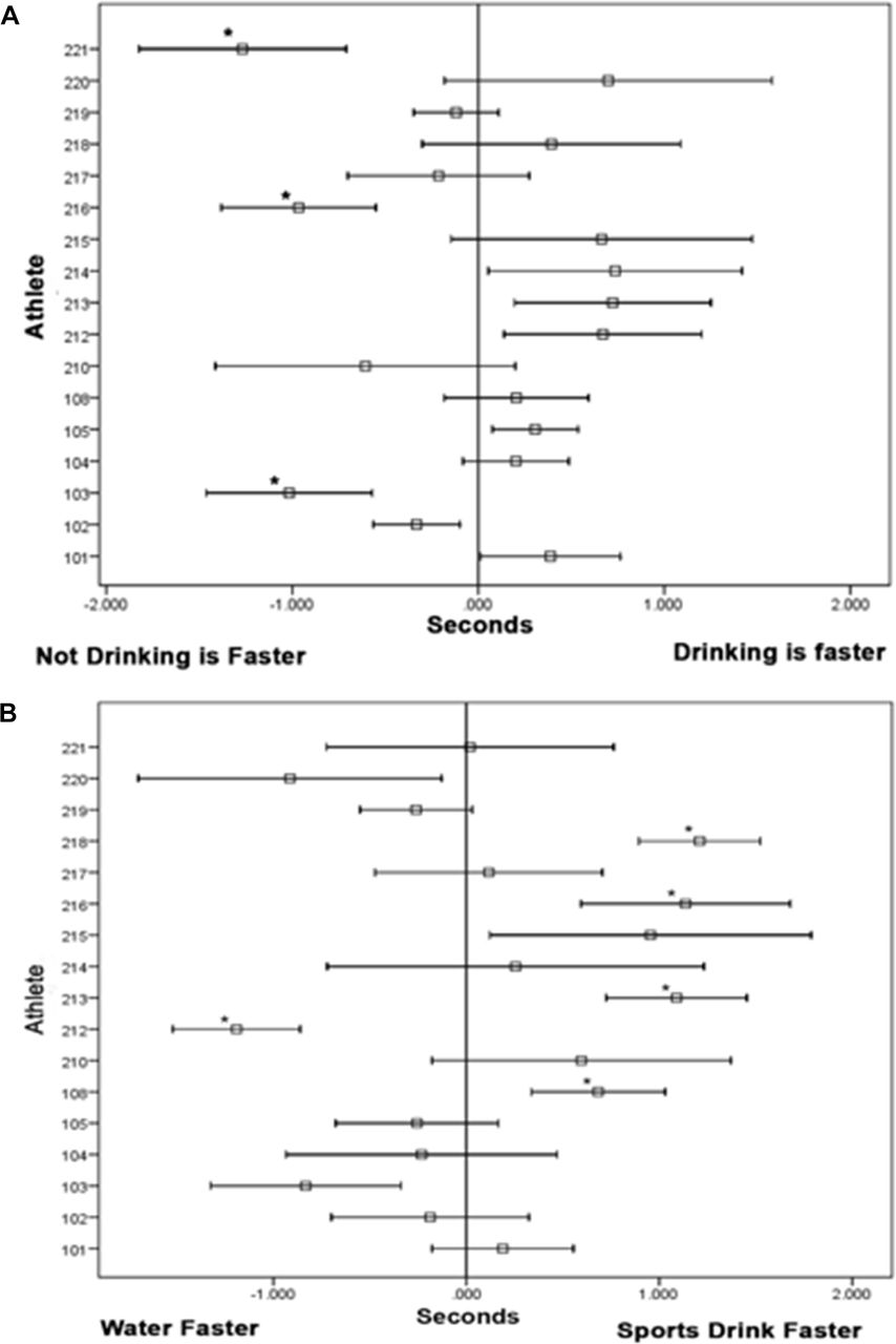 Swim drink study: a randomised controlled trial of during-exercise