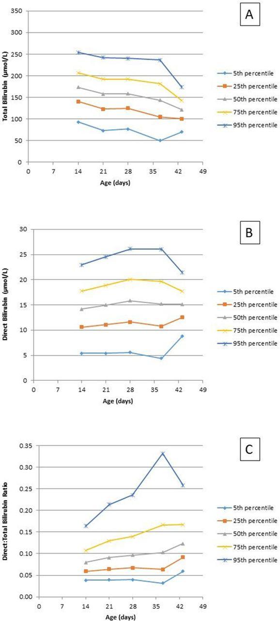 Direct Bilirubin Levels Observed In Prolonged Neonatal Jaundice A