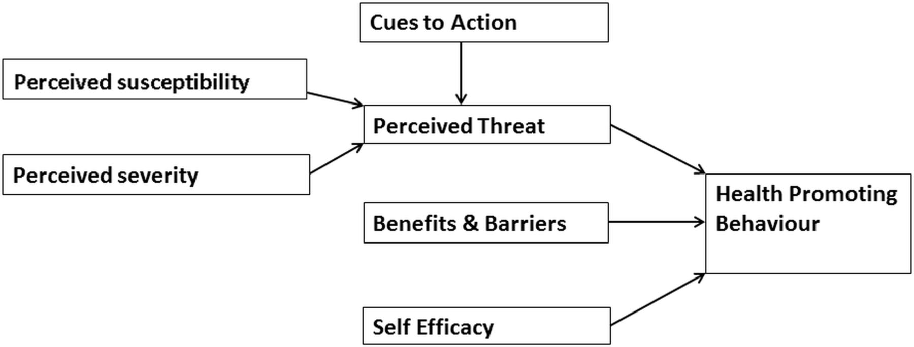 Qualitative study investigating the perceptions of parents